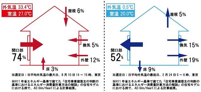 室内における熱の出入りの割合