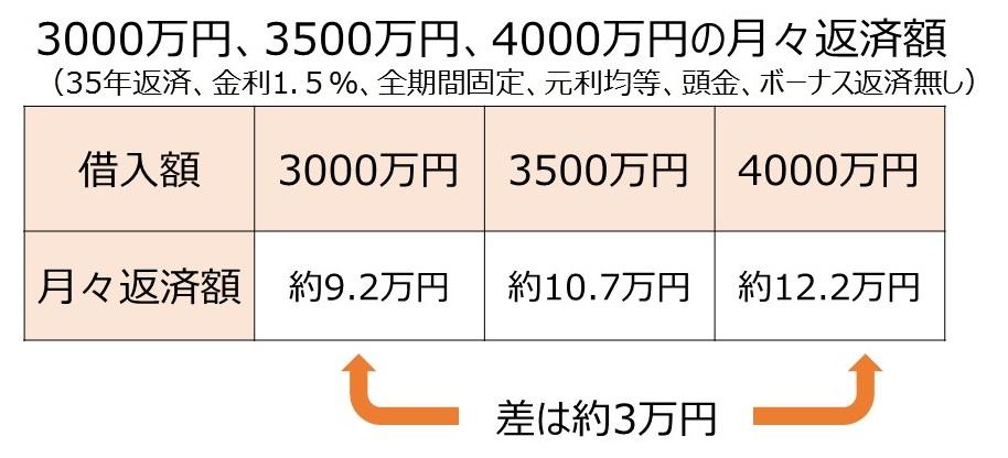 3000,3500、4000万円の月々返済額.pptx