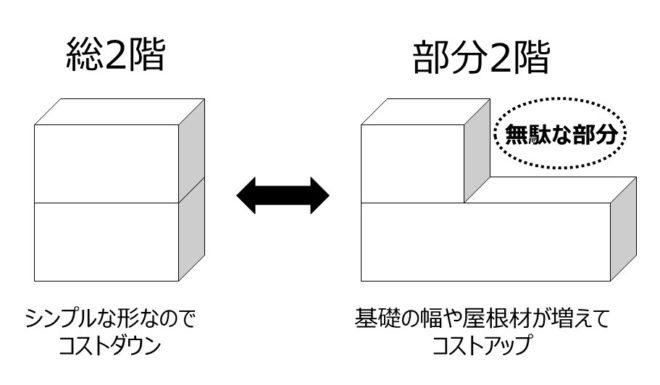 総二階と部分2階の比較