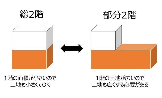 総二階と部分二階の比較