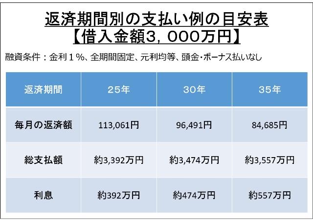 返済期間別の支払い例の目安表【借入金額3000万円】