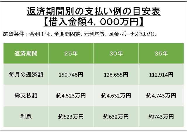 返済期間別の支払い例の目安表【借入金額4000万円】