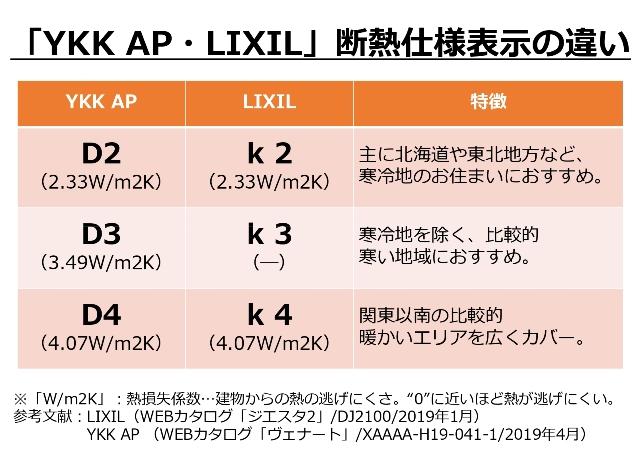 「YKK AP・LIXIL」断熱仕様表示の違い